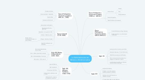 Mind Map: La Administración en México y América Latina