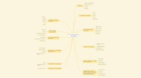 Mind Map: las funciones del comunicador