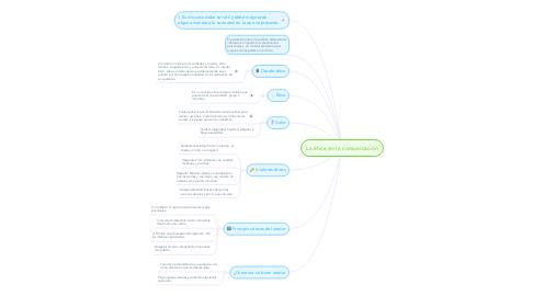 Mind Map: La ética en la comunicación