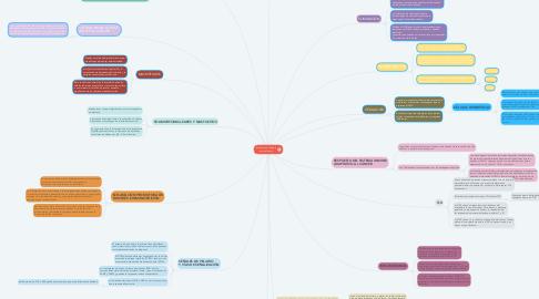 Mind Map: El cáncer y el sistema inmunológico