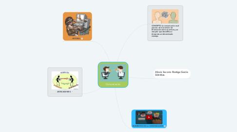Mind Map: Comunicacion