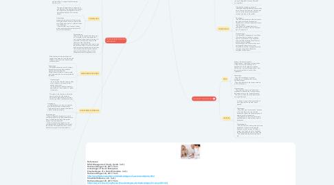 Mind Map: ORGANIZATIONS