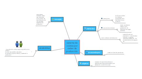 Mind Map: sistema de costeo por orden de producción.
