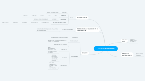 Mind Map: Copy of PSICOANALISIS