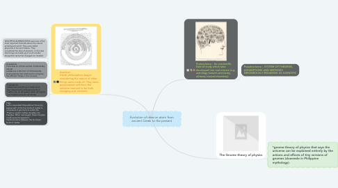 Mind Map: Evolution of idea on atom from ancient Greek to the present