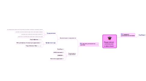 Mind Map: Кодирование символьной информации