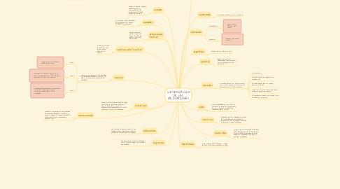 Mind Map: CLASIFICACION DE LAS OBLIGACIONES