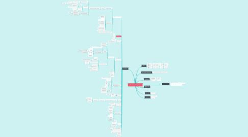 Mind Map: Marketing SAVOIA PARK