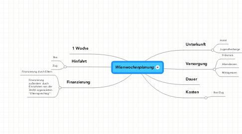 Mind Map: Wienwochenplanung