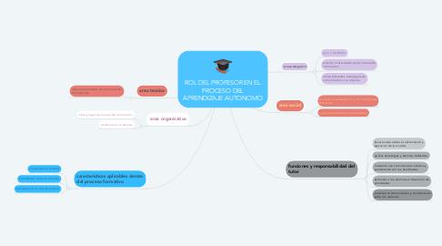 Mind Map: ROL DEL PROFESOR EN EL PROCESO DEL APRENDIZAJE AUTONOMO