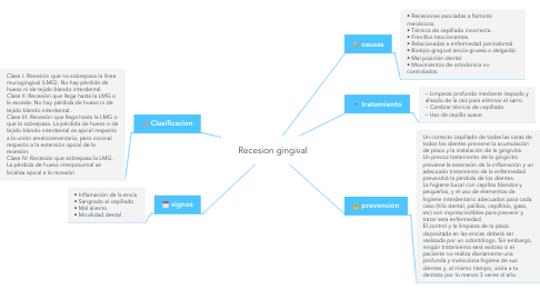 Mind Map: Recesion gingival