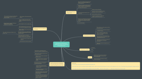 Mind Map: Developing awareness of Aboriginal ways of knowing and perspectives