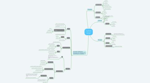 Mind Map: Formación profesional  integral.