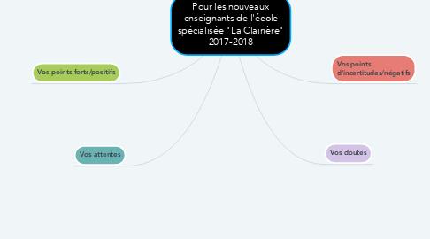 """Mind Map: Pour les nouveaux enseignants de l'école spécialisée """"La Clairière"""" 2017-2018"""