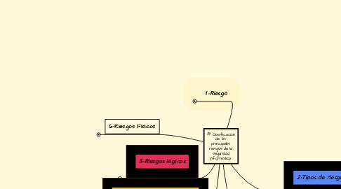 Mind Map: Clasificación de los principales riesgos de la seguridad informática.
