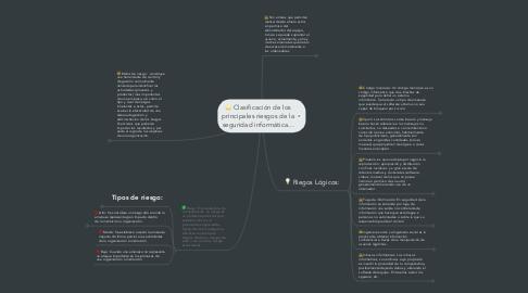Mind Map: Clasificación de los principales riesgos de la seguridad informática...