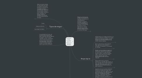 Mind Map: Clasificación de los principales tipos de riesgos de la seguridad informatica