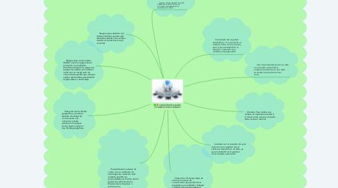 Mind Map: CARACTERISTICAS DEL COMERCIO ELECTRONICO