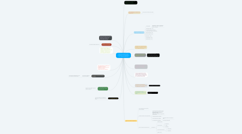 Mind Map: historia y evolución de la informática, la computadora y los sistemas operativos