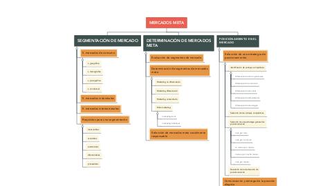 Mind Map: MERCADOS META