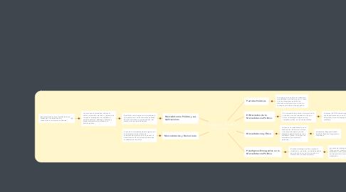Mind Map: MERCADOTECNIA POLÍTICA