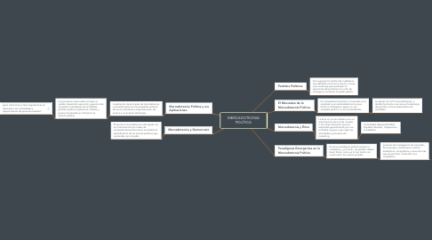Mind Map: TIPOS DE MERCADOTECNIA.