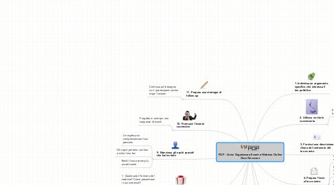 Mind Map: POP - Come Organizzare Eventi e Webinar Online ***Passi Necessari***