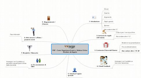 Mind Map: POP - Come Organizzare Eventi e Webinar Online ***Struttura da Seguire***