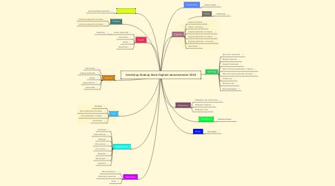 Mind Map: Smidstrup-Skærup Skole Digitale abonnementer 2018