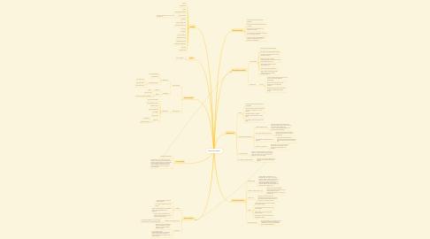 Mind Map: Danmark besat