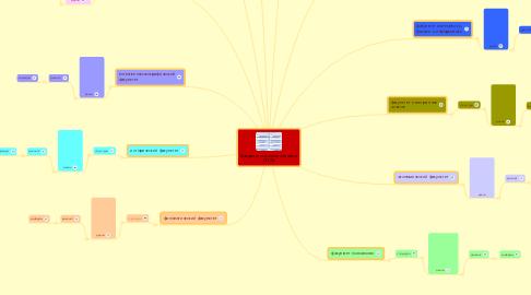 Mind Map: факультеты и специальностиПГСГА