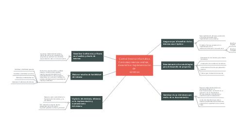 Mind Map: Control Interno Informático Controles internos análisis,   desarrollo e implementación de   sistemas