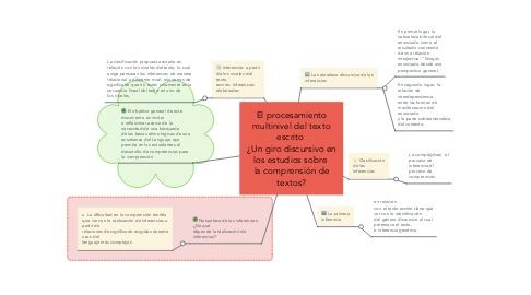 Mind Map: El procesamiento multinivel del texto escrito  ¿Un giro discursivo en los estudios sobre  la comprensión de textos?
