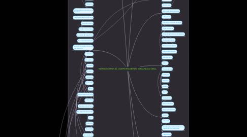 Mind Map: INTRODUCCION AL COMPORTAMIENTO ORGANIZACIONAL