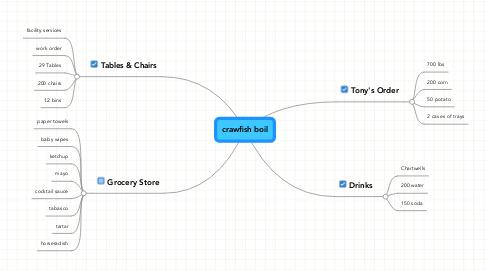 Mind Map: crawfish boil