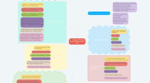 Mind Map: Pengaruh Bimbingan Belajar Terhadap Prestasi Anak