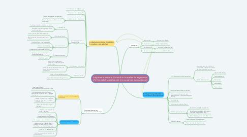 Mind Map: Aufgabenorientierte Didaktik in formellen Lernsystemen VS. Ermöglichungsdidaktik in innovativen Lernsystemen