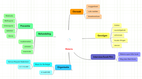 Mind Map: Malaria