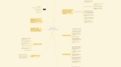 Mind Map: Transferencia y contratransferencia