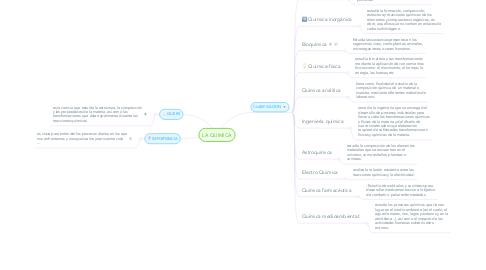 Mind Map: LA QUIMICA