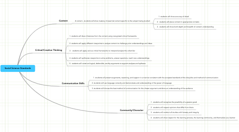 Mind Map: Social Science Standards