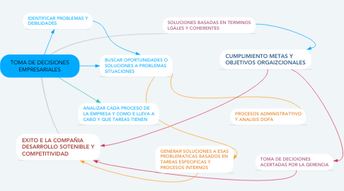 Mind Map: TOMA DE DECISIONES EMPRESARIALES