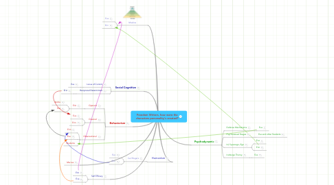Mind Map: Freedom Writers, how were the characters personality's created?