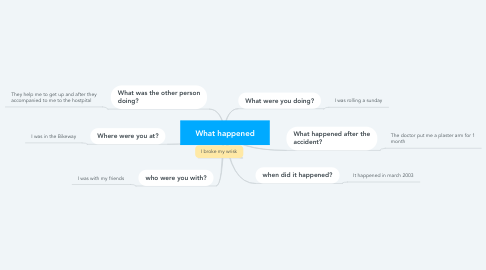 Mind Map: What happened