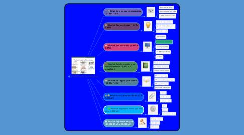 Mind Map: ETAPAS DE LA TECNOLOGÍA