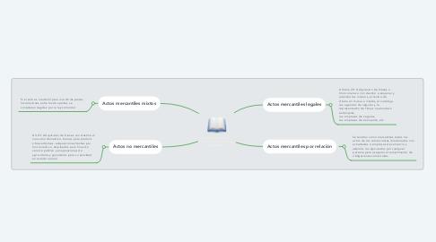 Mind Map: Título II de los actos, operaciones y empresas mercantiles