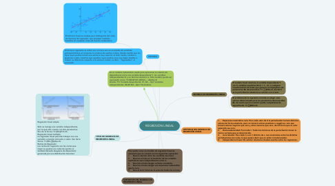 Mind Map: REGRESIÓN LINEAL
