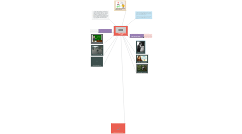 Mind Map: -- Indefinite Articles: -- A and An