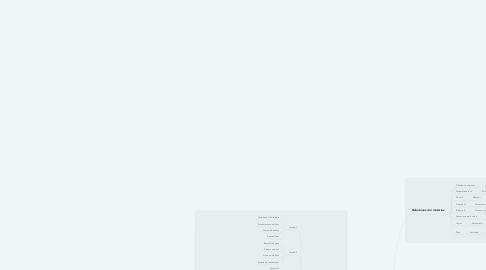 Mind Map: Programa de estudios de Psicología.
