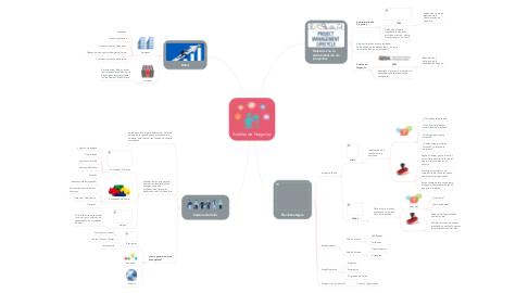 Mind Map: Análisis de Negocios